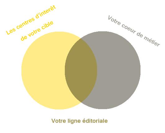 ligne-editoriale
