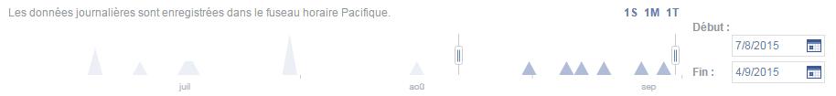 statistiques-date-facebook