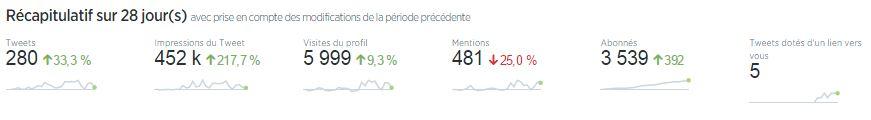 ACM-statistiques-twitter-28-jours