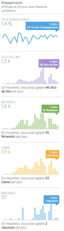 ACM-statistiques-twitter-engagements